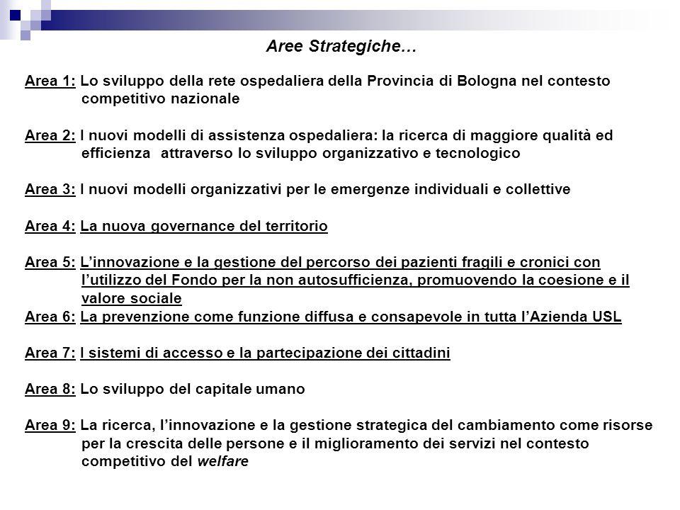 Aree Strategiche… Area 1: Lo sviluppo della rete ospedaliera della Provincia di Bologna nel contesto competitivo nazionale.