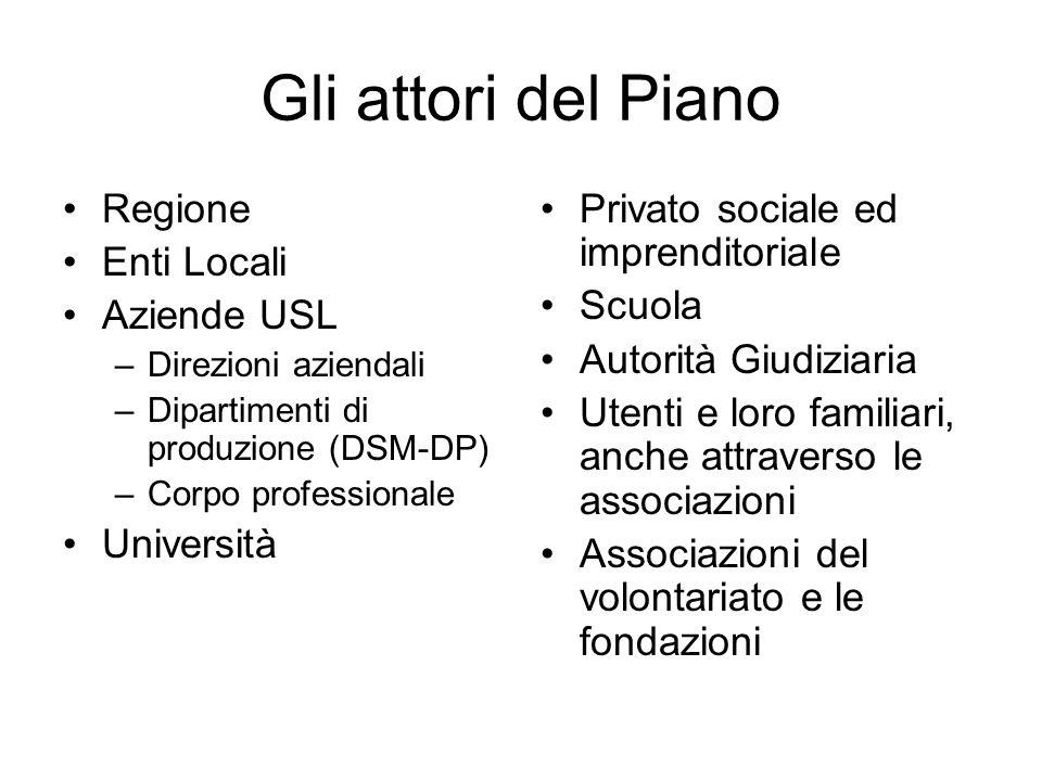 Gli attori del Piano Regione Enti Locali Aziende USL Università
