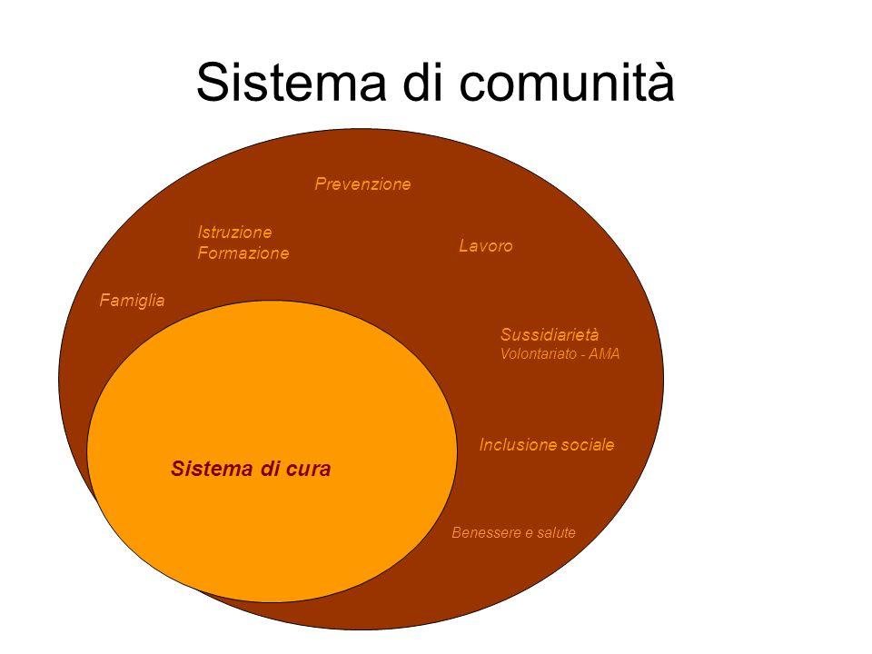 Sistema di comunità Sistema di cura Prevenzione Istruzione Formazione