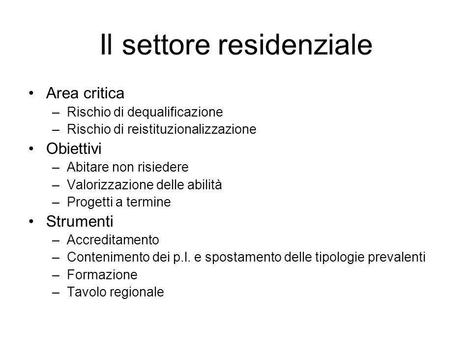 Il settore residenziale