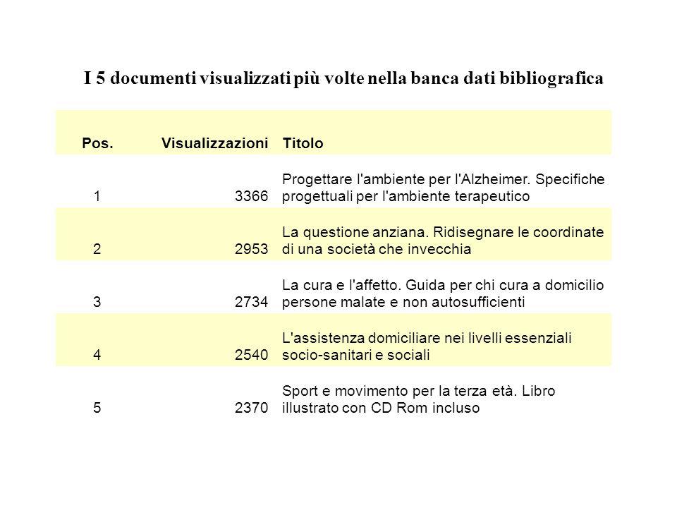 I 5 documenti visualizzati più volte nella banca dati bibliografica
