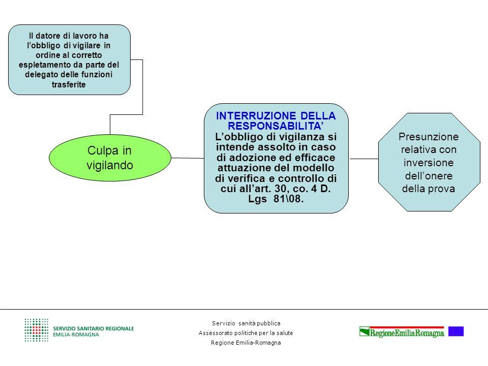 INTERRUZIONE DELLA RESPONSABILITA'