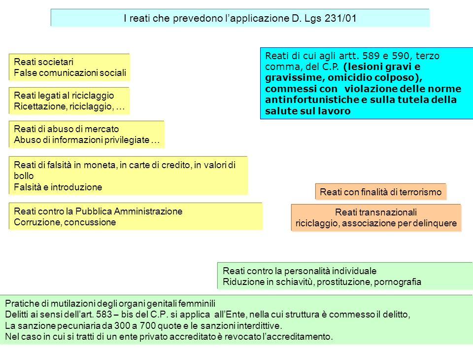 I reati che prevedono l'applicazione D. Lgs 231/01