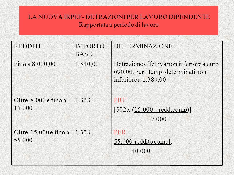 LA NUOVA IRPEF- DETRAZIONI PER LAVORO DIPENDENTE Rapportata a periodo di lavoro