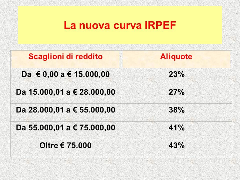 La nuova curva IRPEF Scaglioni di reddito Aliquote
