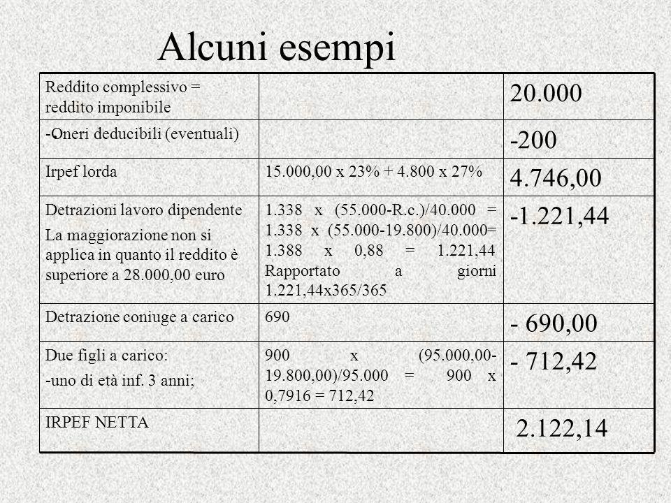 Alcuni esempi -200. -Oneri deducibili (eventuali) 2.122,14. IRPEF NETTA. 20.000. Reddito complessivo = reddito imponibile.