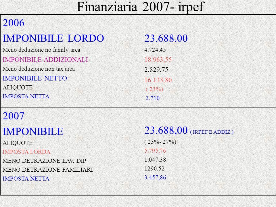 Finanziaria 2007- irpef 23.688,00 ( IRPEF E ADDIZ.) 2007 IMPONIBILE