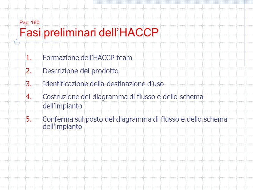 Pag. 160 Fasi preliminari dell'HACCP