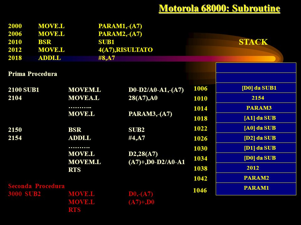 Motorola 68000: Subroutine STACK MOVE.L PARAM1,-(A7)