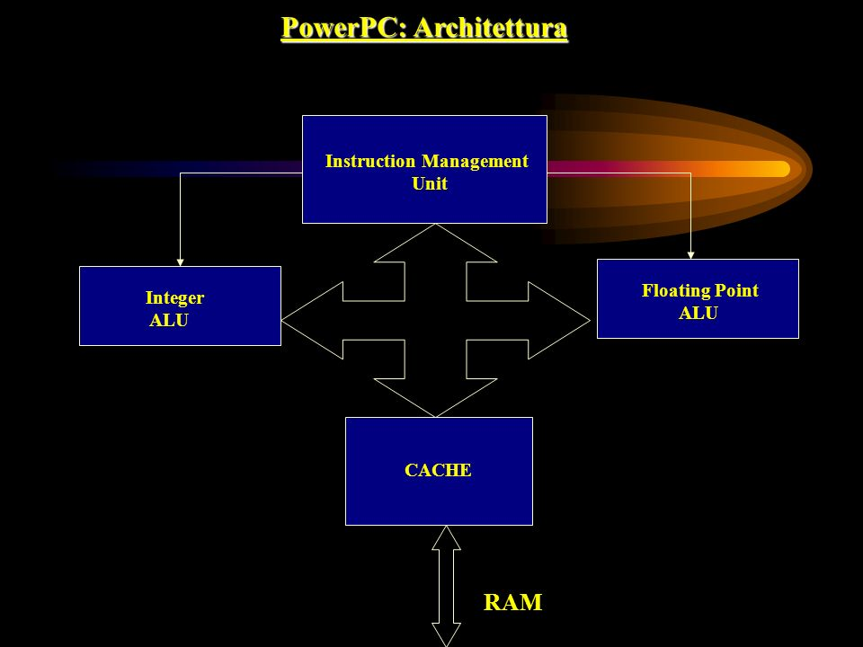 PowerPC: Architettura