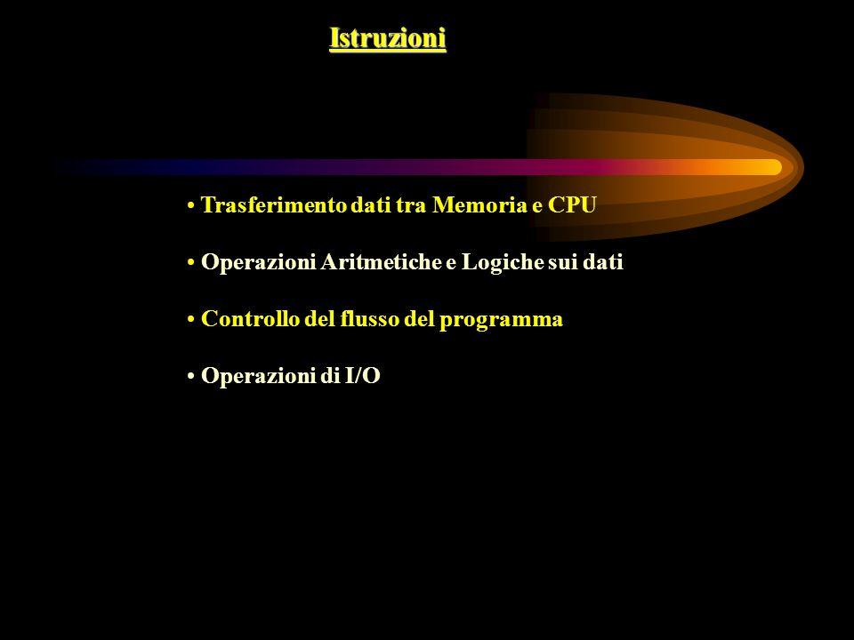 Istruzioni Trasferimento dati tra Memoria e CPU