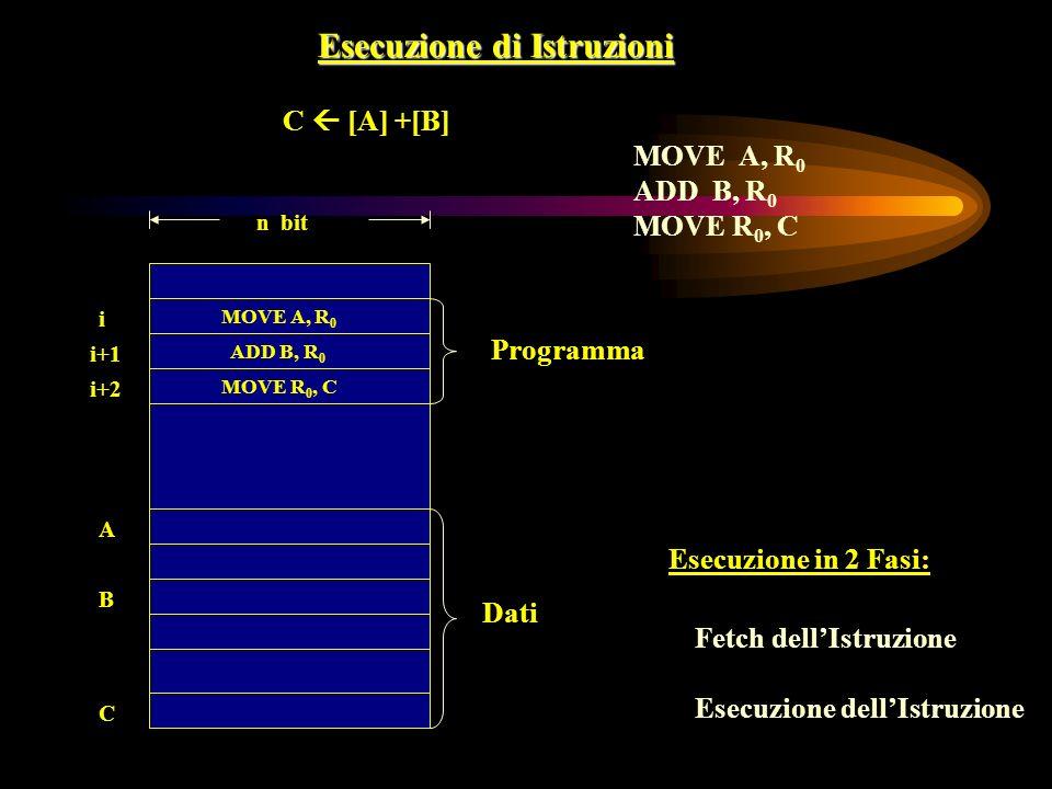 Esecuzione di Istruzioni