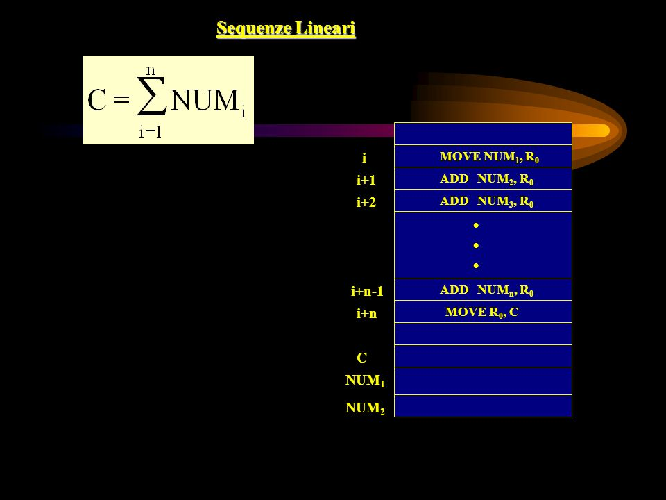 Sequenze Lineari • i i+1 i+2 i+n-1 i+n C NUM1 NUM2 MOVE NUM1, R0