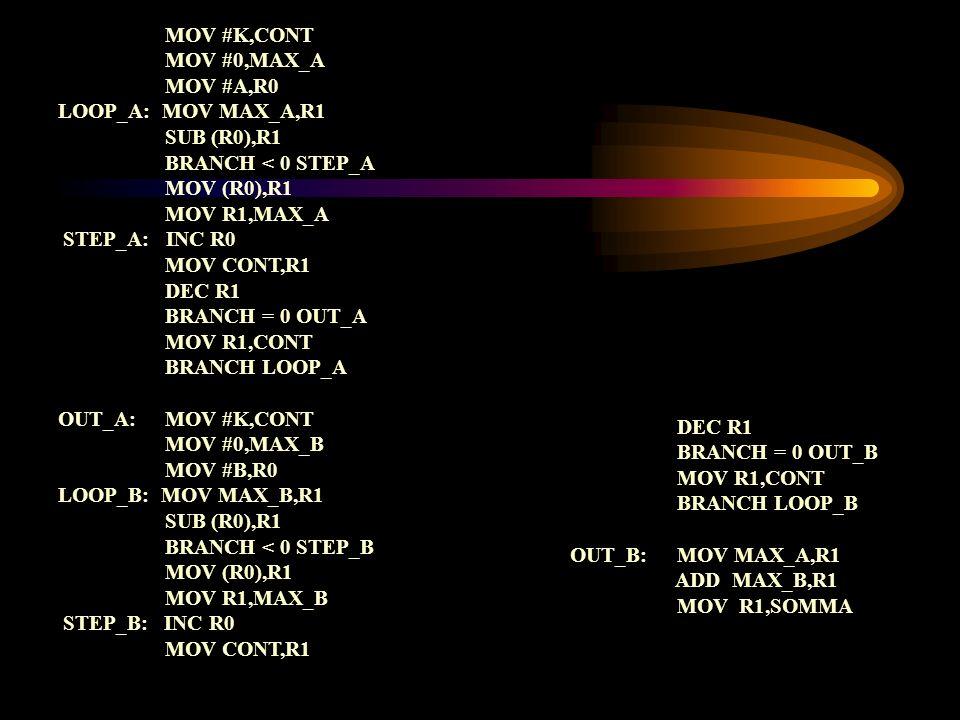 MOV #K,CONT MOV #0,MAX_A. MOV #A,R0. LOOP_A: MOV MAX_A,R1. SUB (R0),R1. BRANCH < 0 STEP_A. MOV (R0),R1.