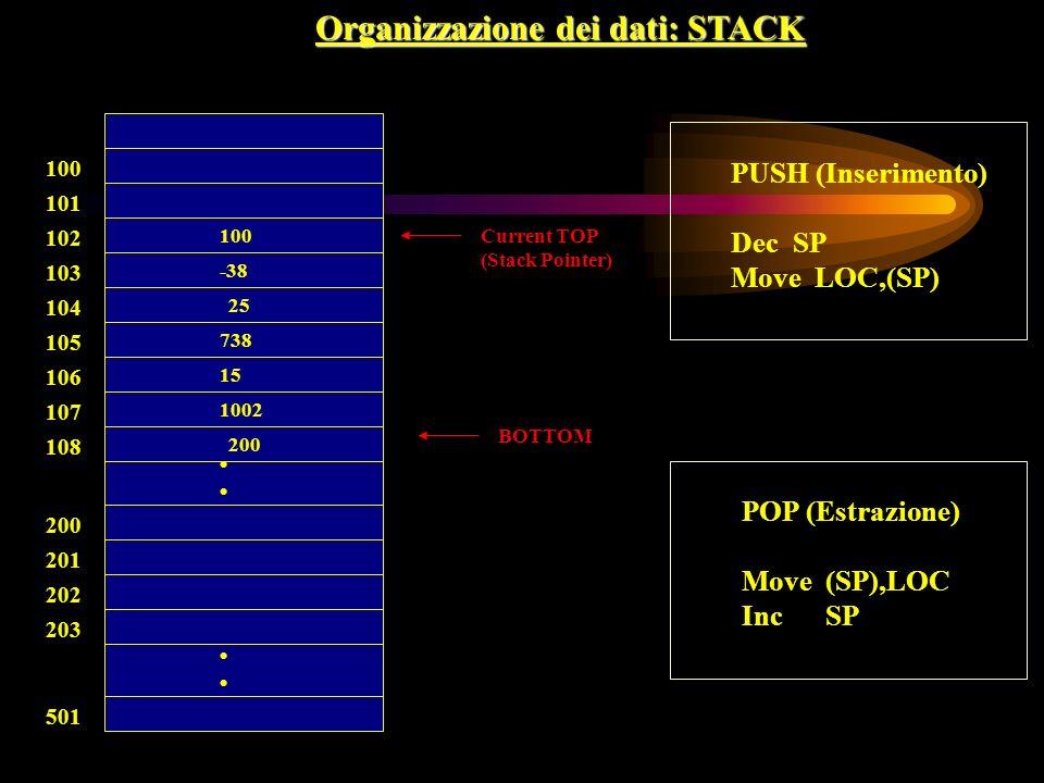 Organizzazione dei dati: STACK