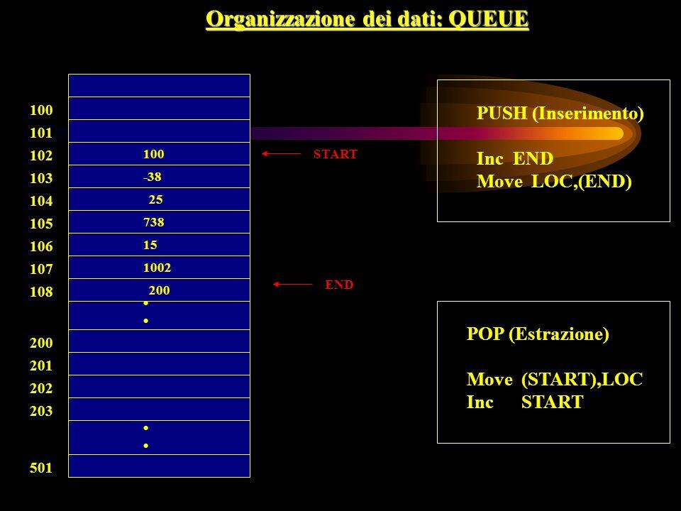 Organizzazione dei dati: QUEUE