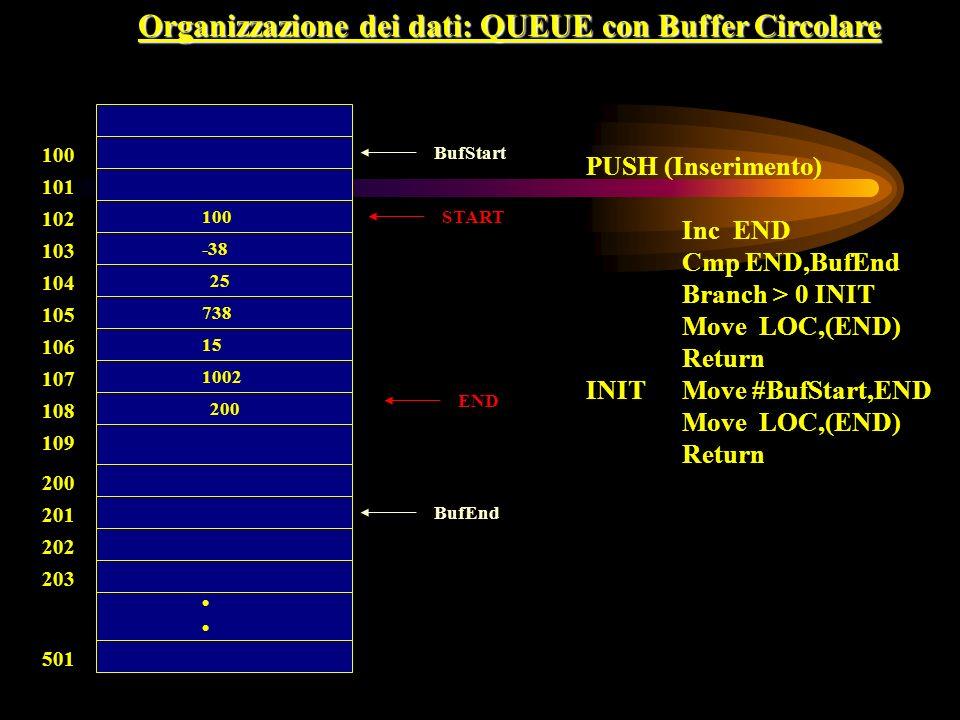 Organizzazione dei dati: QUEUE con Buffer Circolare