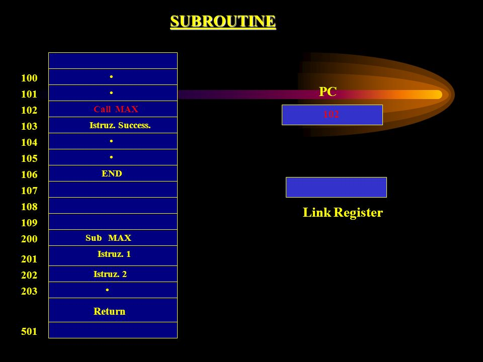 SUBROUTINE PC Link Register 100 101 102 102 103 104 105 106 107 108