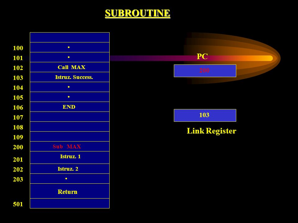 SUBROUTINE PC Link Register 100 101 102 200 103 104 105 106 103 107