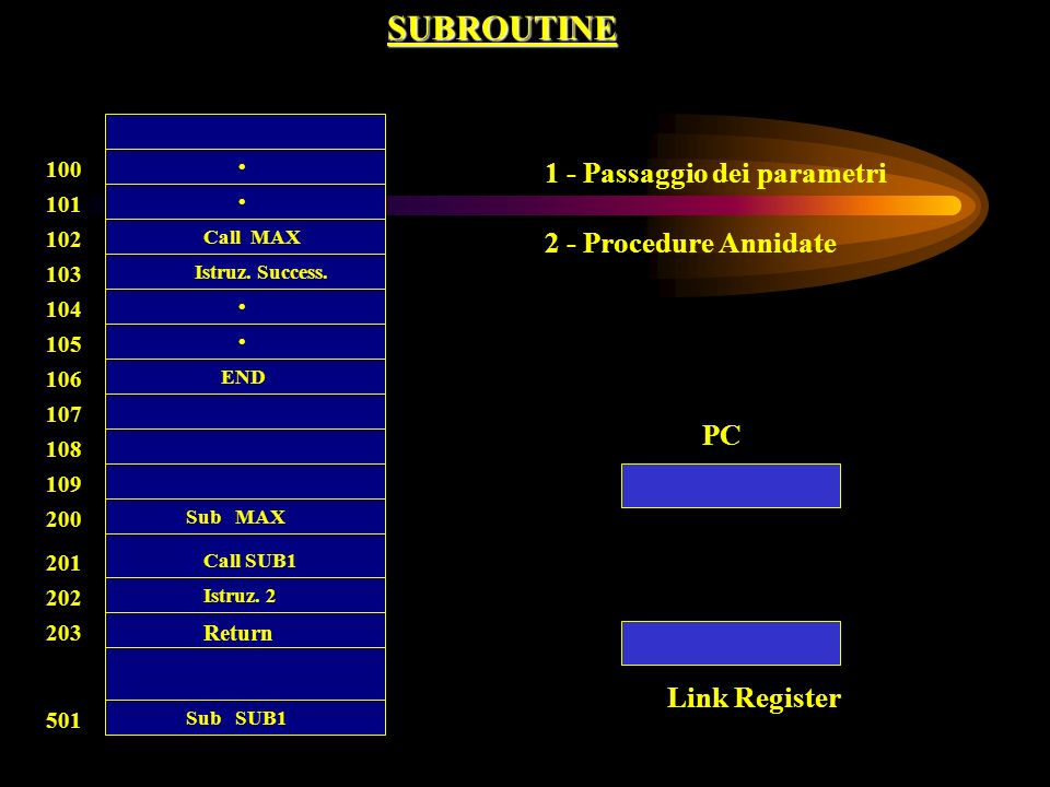 SUBROUTINE 1 - Passaggio dei parametri 2 - Procedure Annidate PC