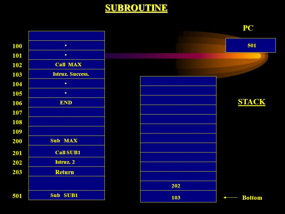 SUBROUTINE PC. 100. • 501. 101. • 102. Call MAX. 103. Istruz. Success. 104. • 105. • STACK.