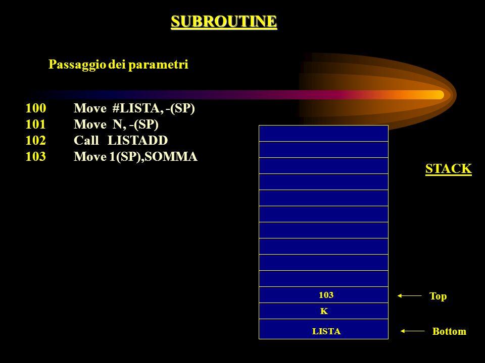 SUBROUTINE Passaggio dei parametri 100 Move #LISTA, -(SP)