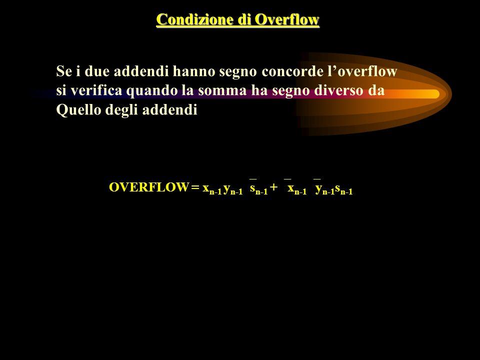 Condizione di Overflow