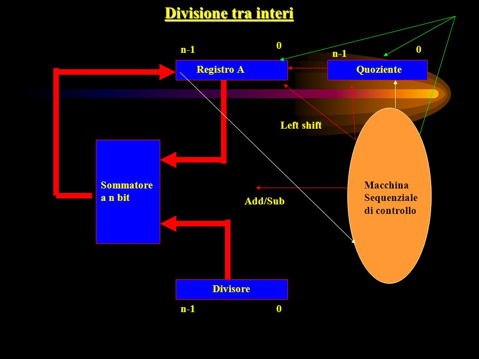 Divisione tra interi n-1 n-1 Registro A Quoziente Left shift Sommatore