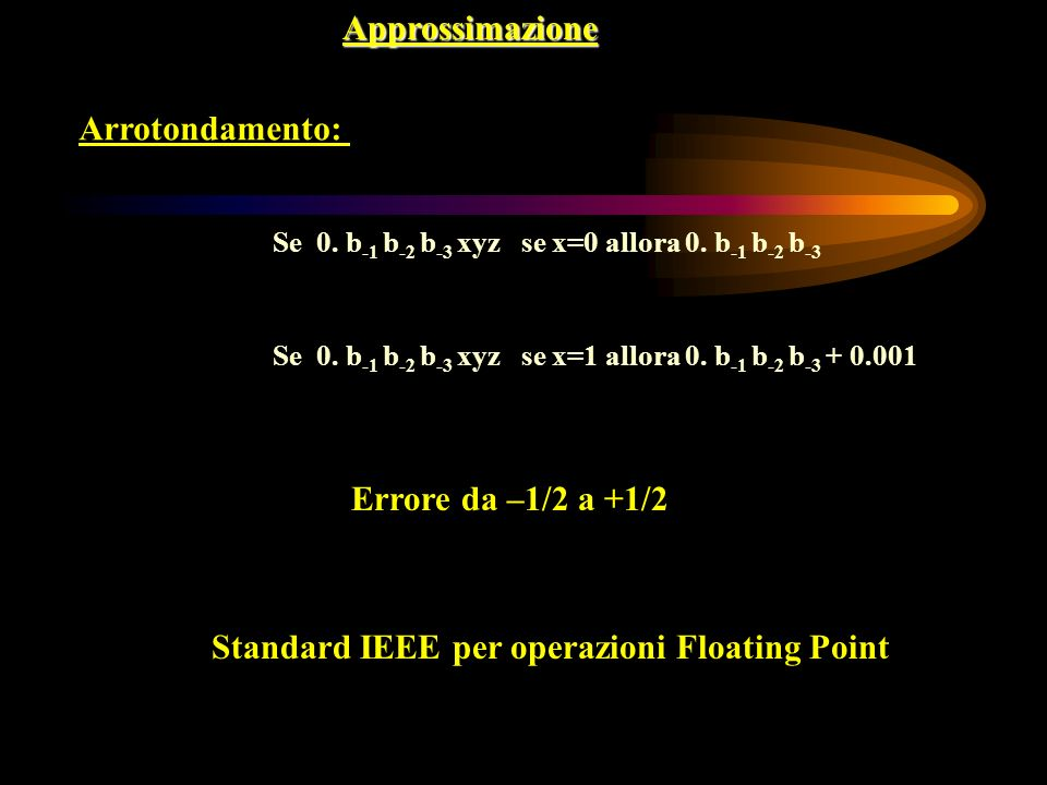 Standard IEEE per operazioni Floating Point
