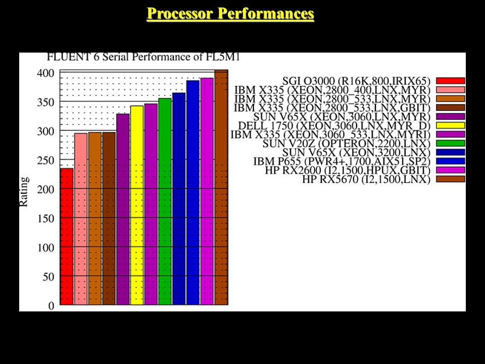 Processor Performances