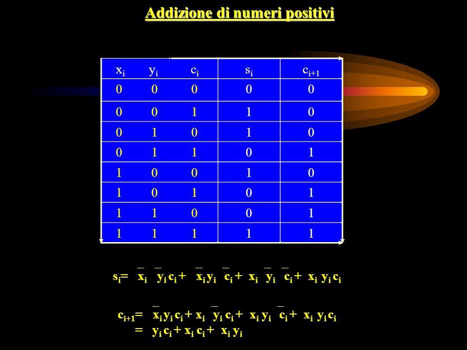 Addizione di numeri positivi