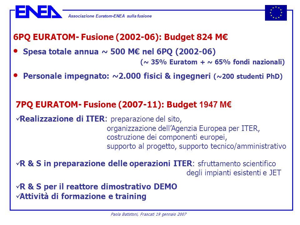 6PQ EURATOM- Fusione (2002-06): Budget 824 M€