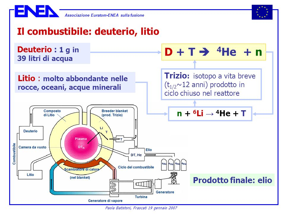 D + T  4He + n Il combustibile: deuterio, litio