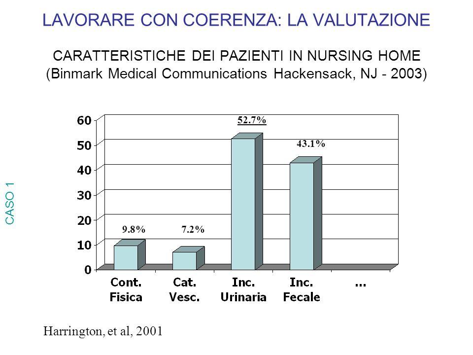 LAVORARE CON COERENZA: LA VALUTAZIONE CARATTERISTICHE DEI PAZIENTI IN NURSING HOME (Binmark Medical Communications Hackensack, NJ - 2003)