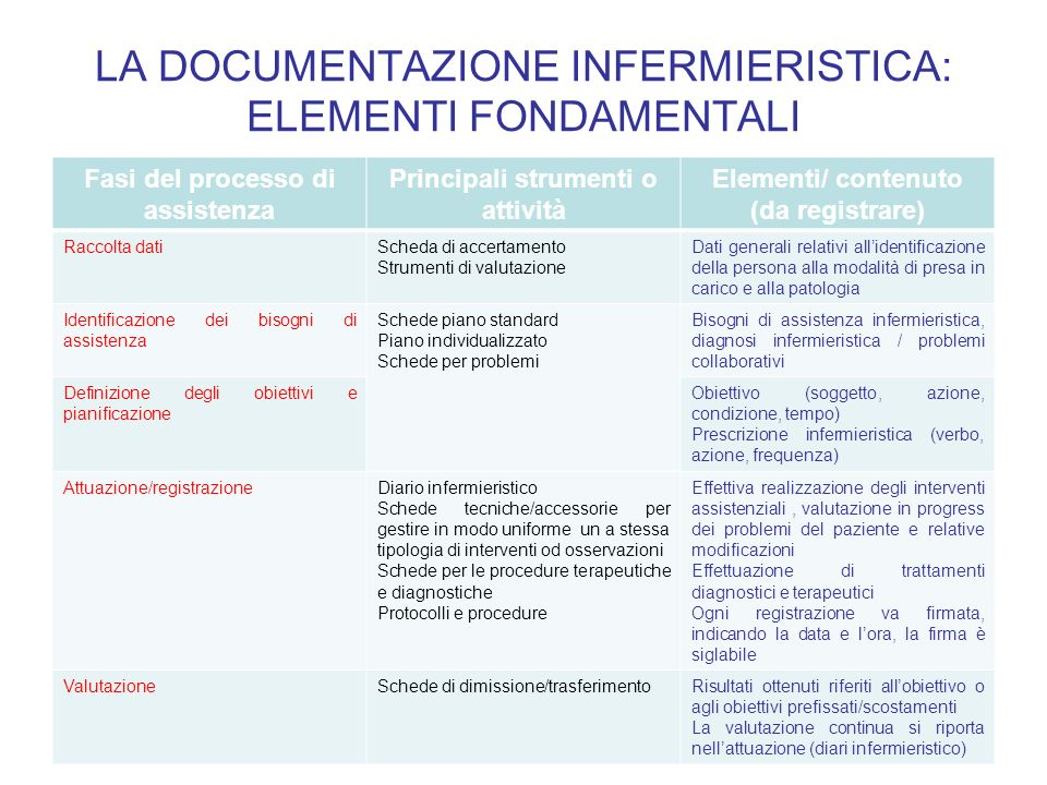 LA DOCUMENTAZIONE INFERMIERISTICA: ELEMENTI FONDAMENTALI