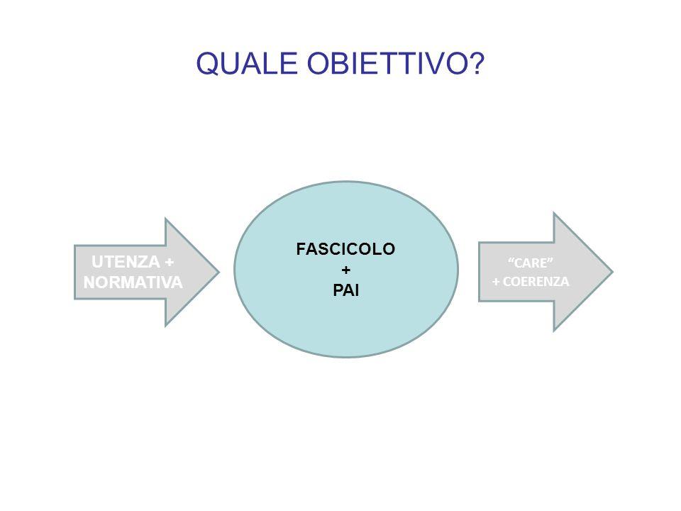 QUALE OBIETTIVO FASCICOLO + PAI UTENZA + NORMATIVA CARE + COERENZA