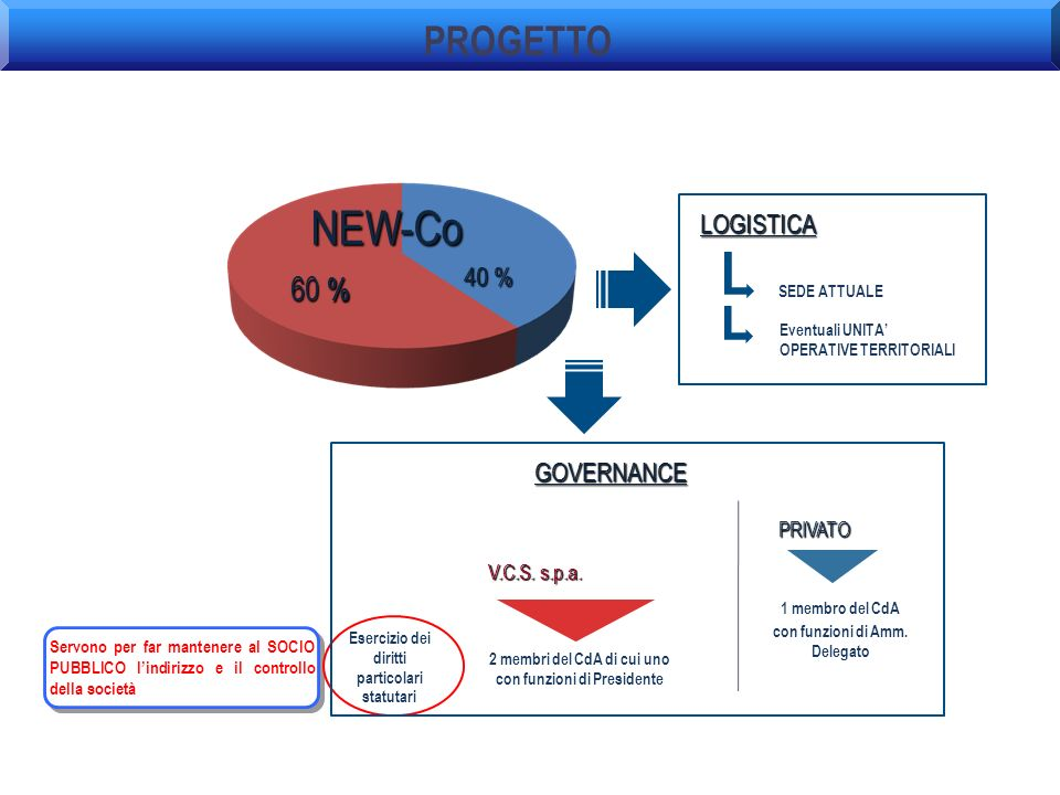 NEW-Co PROGETTO 60 % LOGISTICA 40 % GOVERNANCE PRIVATO V.C.S. s.p.a.