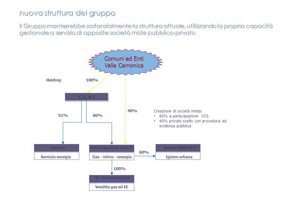 nuova struttura del gruppo Il Gruppo manterrebbe sostanzialmente la struttura attuale, utilizzando la propria capacità gestionale a servizio di apposite società miste pubblico-privato