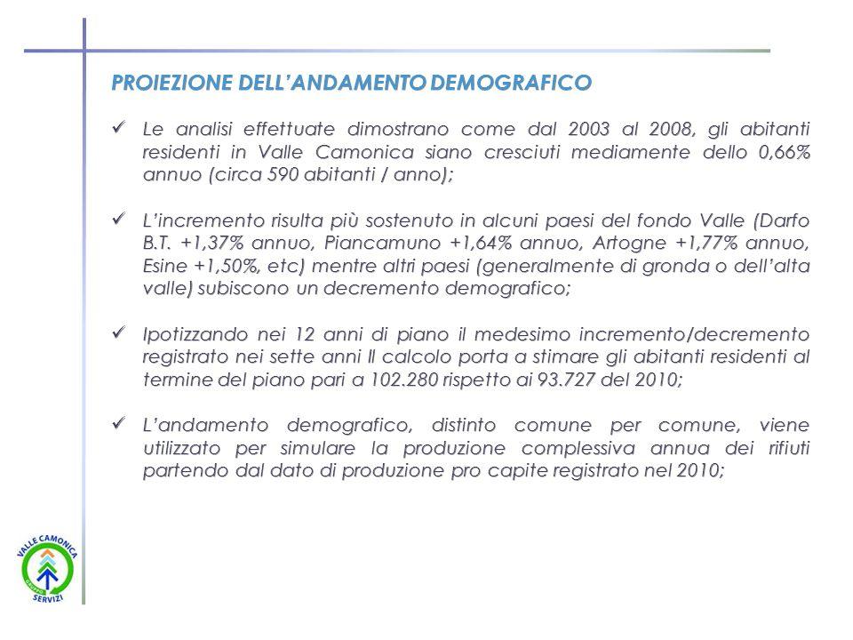 PROIEZIONE DELL'ANDAMENTO DEMOGRAFICO