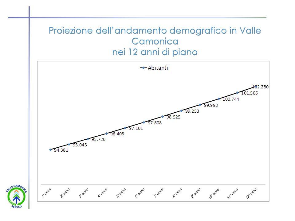 Proiezione dell'andamento demografico in Valle Camonica nei 12 anni di piano