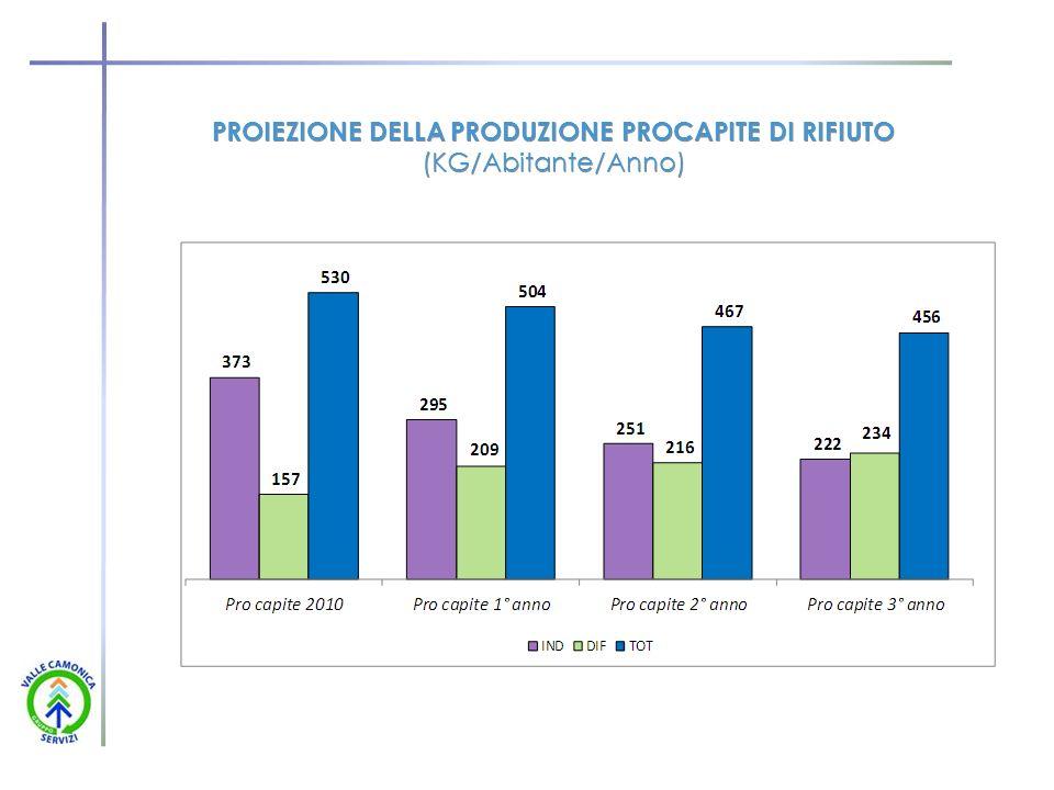 PROIEZIONE DELLA PRODUZIONE PROCAPITE DI RIFIUTO (KG/Abitante/Anno)