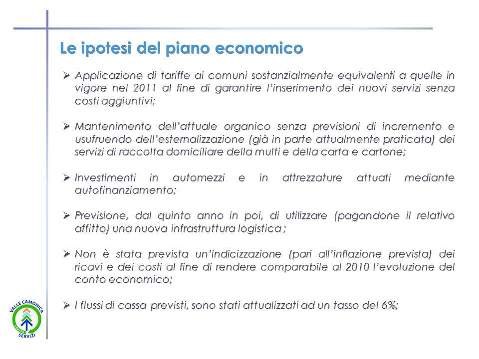 Le ipotesi del piano economico