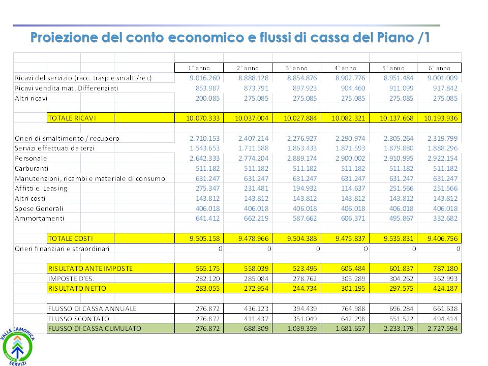 Proiezione del conto economico e flussi di cassa del Piano /1