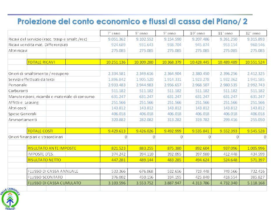 Proiezione del conto economico e flussi di cassa del Piano/ 2