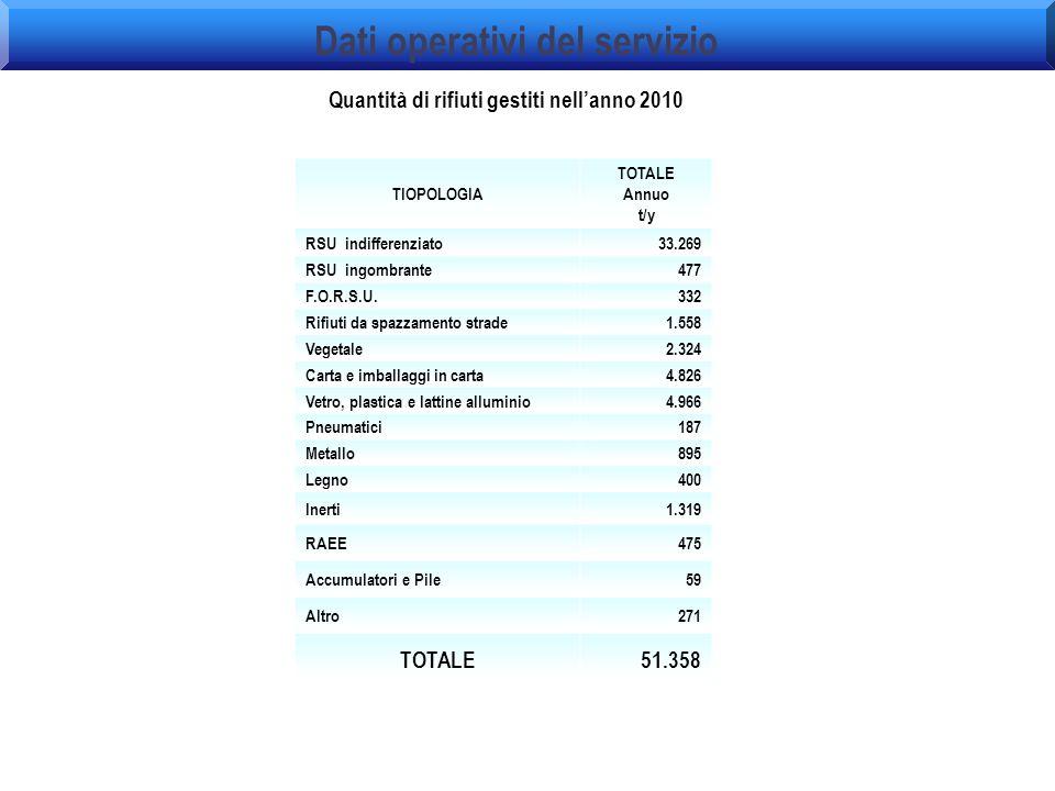 Dati operativi del servizio Quantità di rifiuti gestiti nell'anno 2010