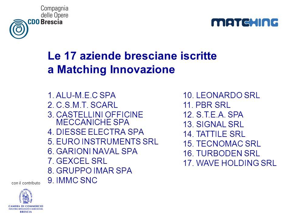 Le 17 aziende bresciane iscritte a Matching Innovazione