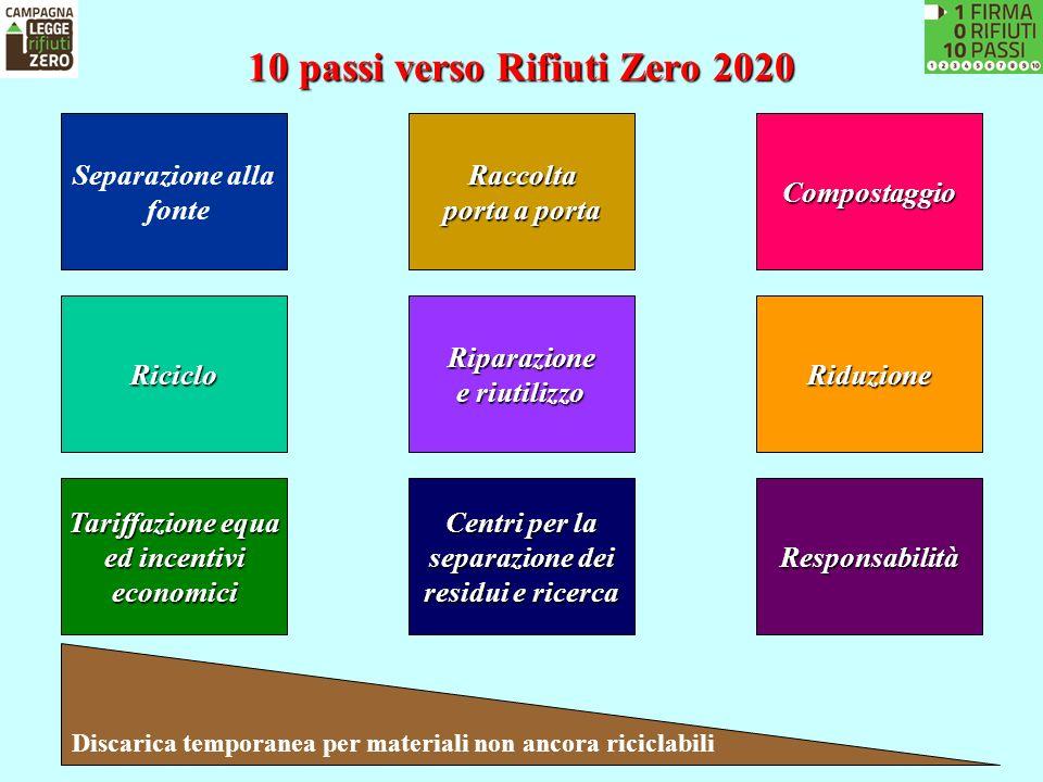 10 passi verso Rifiuti Zero 2020