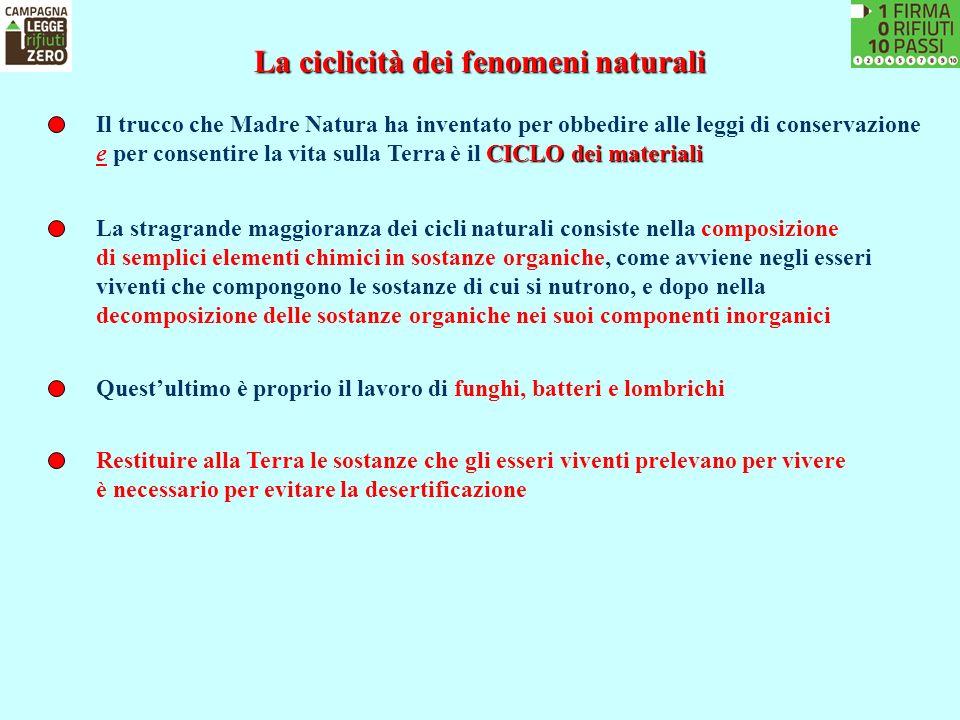 La ciclicità dei fenomeni naturali