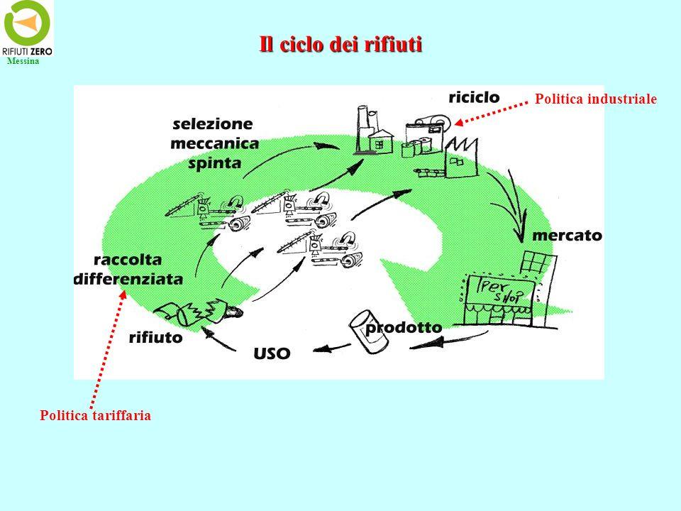 Messina Il ciclo dei rifiuti Politica industriale Politica tariffaria