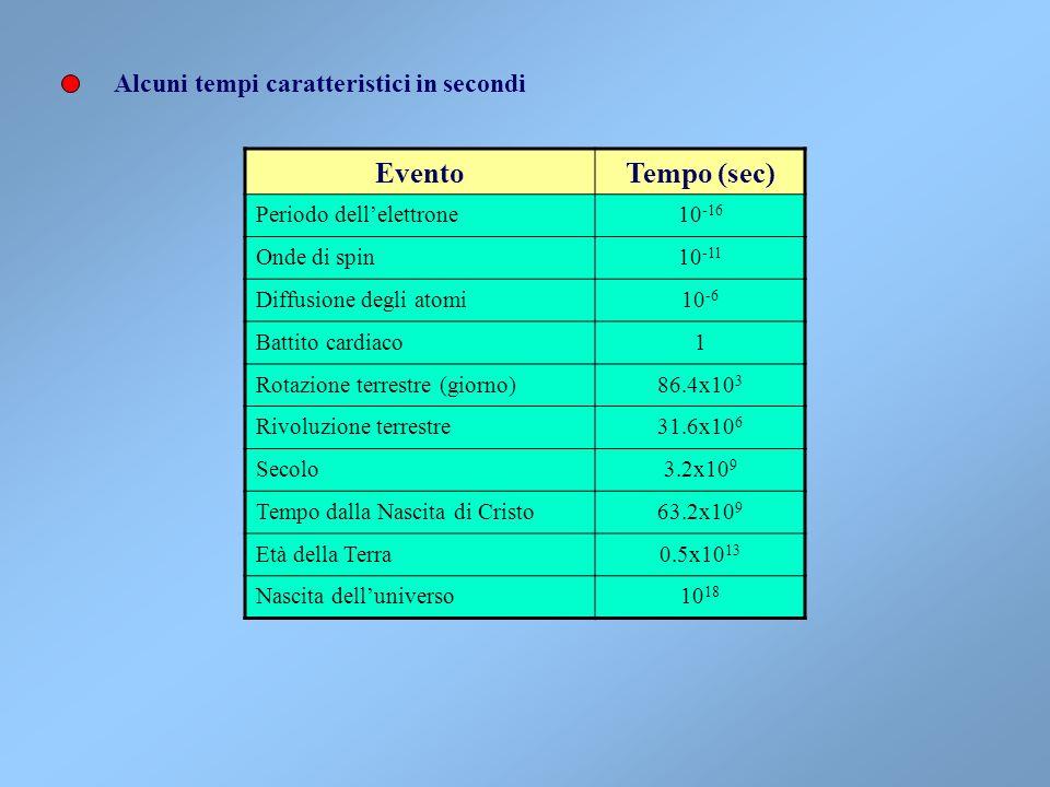 Evento Tempo (sec) Alcuni tempi caratteristici in secondi